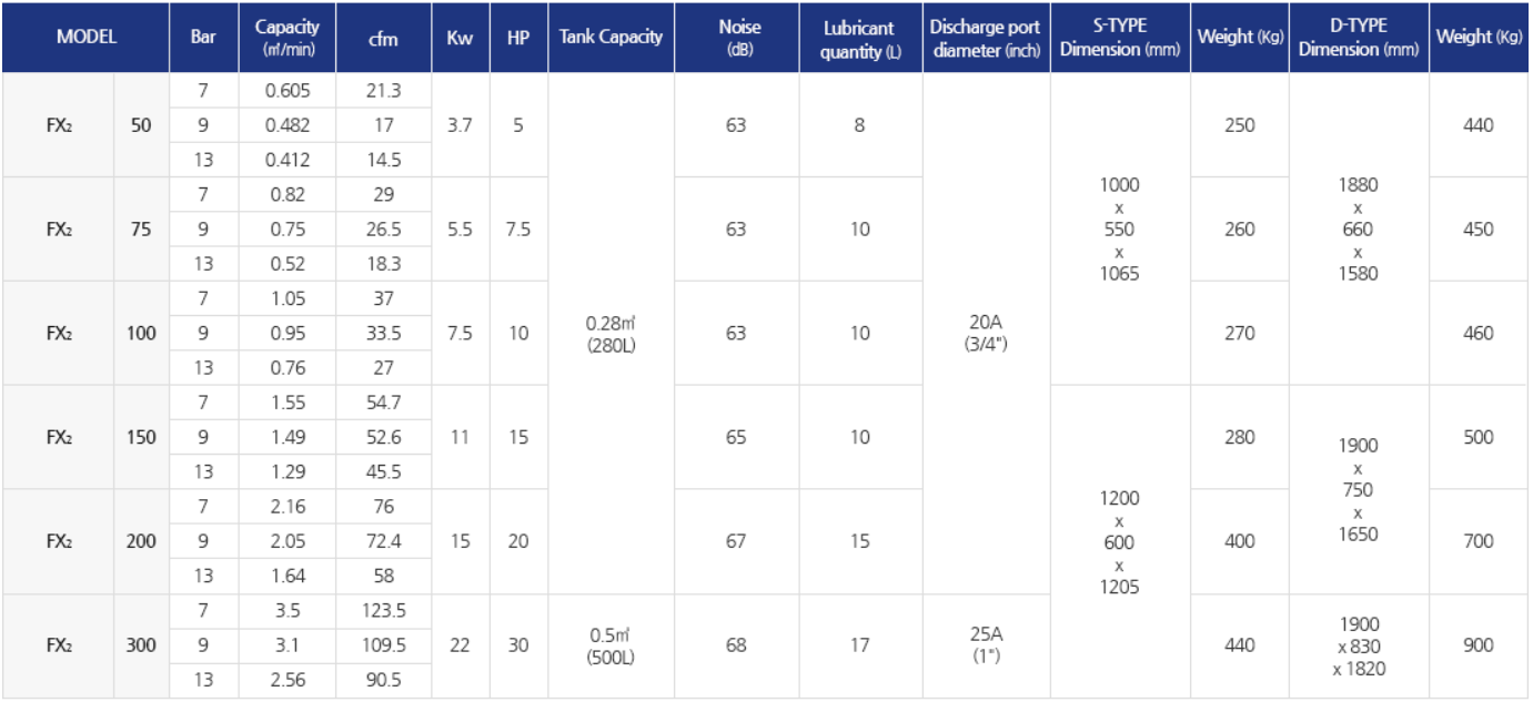 Thông số máy nén khí Compkorea FX2-50 FX2-100 FX2-150 FX2-200 FX2-300