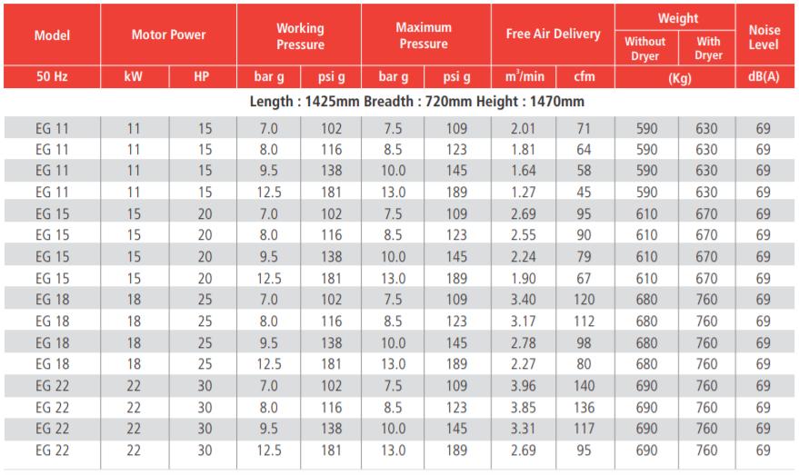 Thông số máy nén khí ELGi EG 11kW 15kW 18kW 22kW
