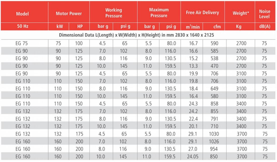Thông số máy nén khí ELGi EG 90kW 110kW 132kW 160kW