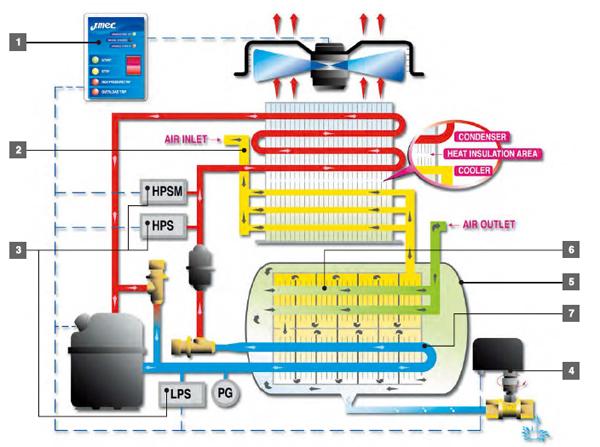 Cấu tạo máy sấy khí Jmec