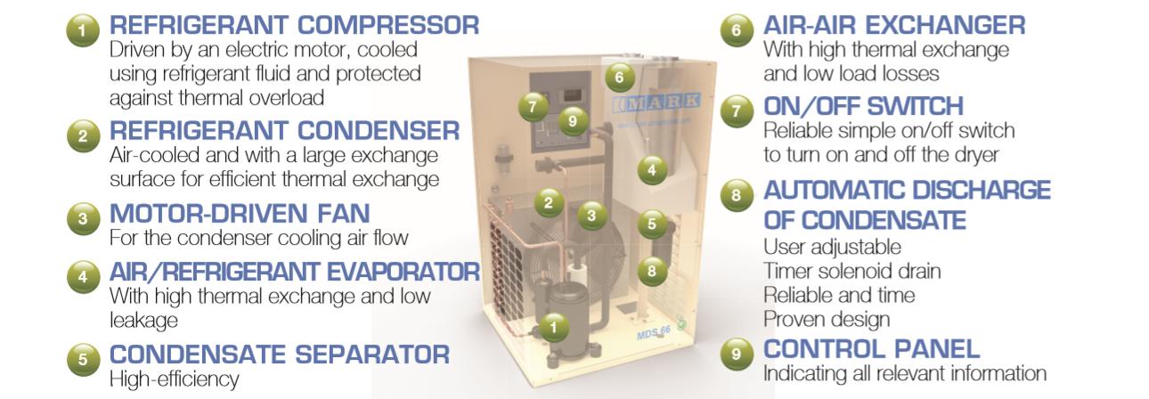 Cấu trúc máy sấy khí Mark